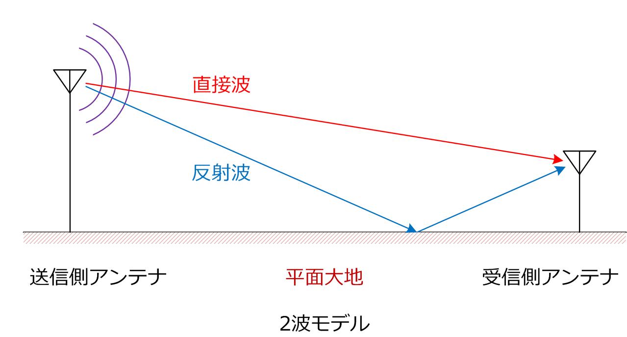 2波モデル